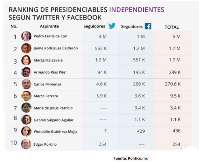 presidenciables-independientes