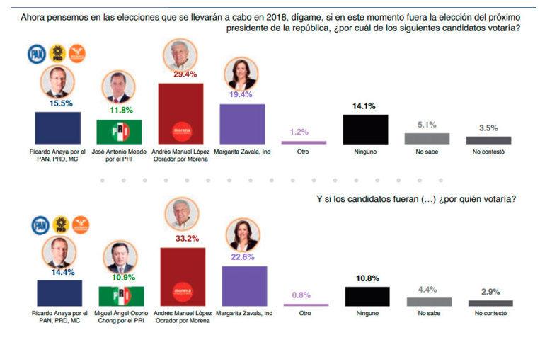 Encuestas elecciones 2018