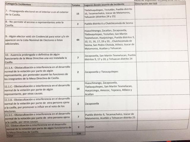 IEE suspende elecciones en 5 municipios por violencia y suma 139 incidentes