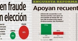 71% aprueba el recuento de votos en Puebla y el 60% vio fraude electoral