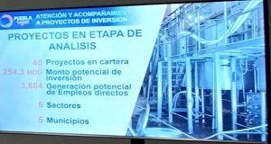Puebla concentra 984.5 mdd en 31 proyectos de inversión, señala Secotrade
