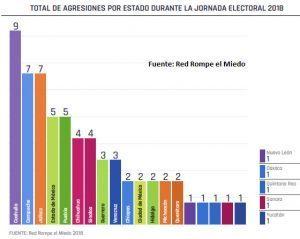 Puebla, segundo lugar en ataques a prensa en proceso electoral