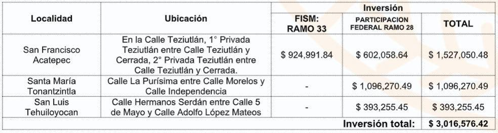 Comuna de SAC Inicia obras de drenaje en 3 juntas; invertirá 3 mdp