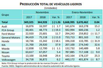 Producción y exportación de VW México se quedarán cortas respecto a 2017