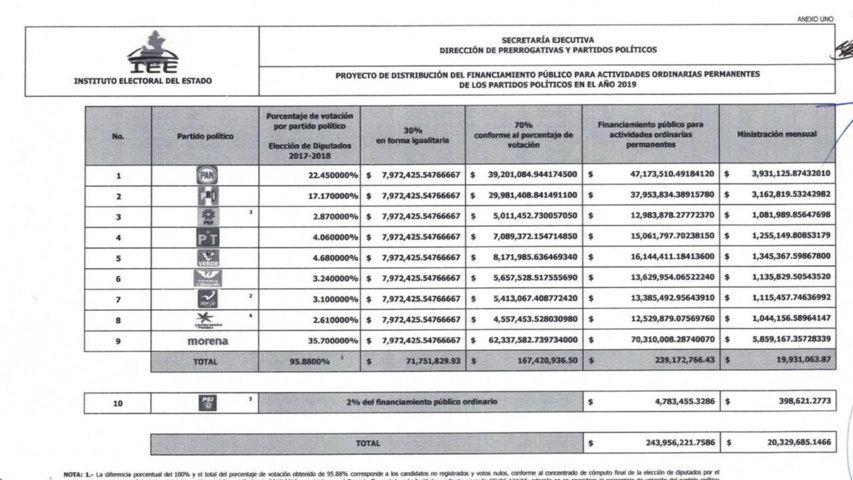 IEE dará a Morena 70.3 mdp para 2019; PAN y PRI recibirán 47.1 y 37.9 mdp