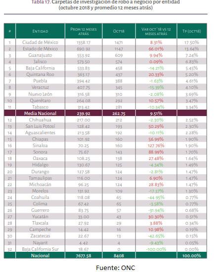 En robos a negocios, Puebla es 7º lugar durante octubre con 388 hechos: ONC
