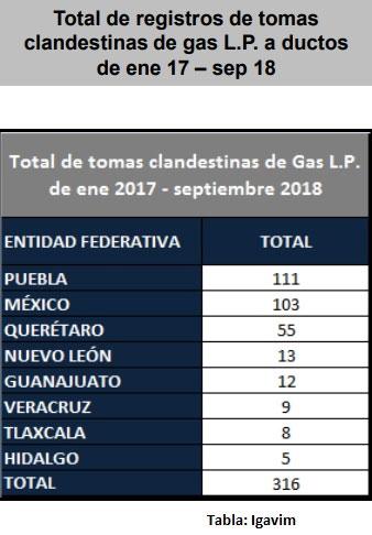 Puebla es primer lugar en tomas clandestinas de gas LP, reporta Igavim