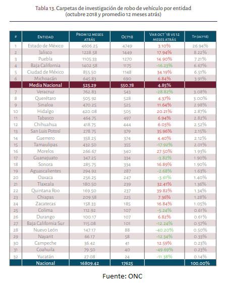 En octubre, Puebla fue tercer lugar en robo a vehículo; casos subieron 15%