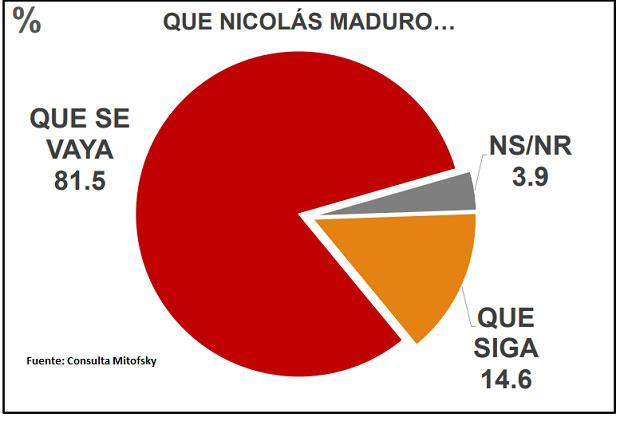 En Venezuela, 8 de cada 10 quieren que Nicolás Maduro se vaya