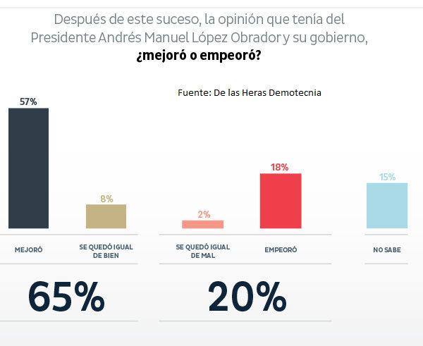 Para 57% su opinión sobre AMLO mejoró tras medida contra huachicol