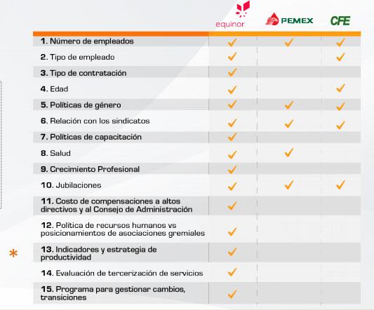 Transparencia corporativa insuficiente en Pemex y CFE: México Evalúa