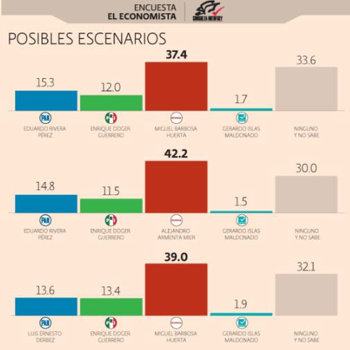 Barbosa, con intención del voto del 37.4% y Armenta con el 42.2%: Mitofsky