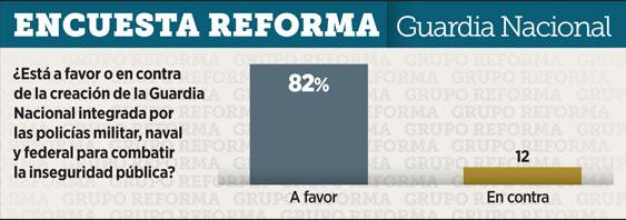 82% de mexicanos apoya creación de Guardia Nacional: Reforma