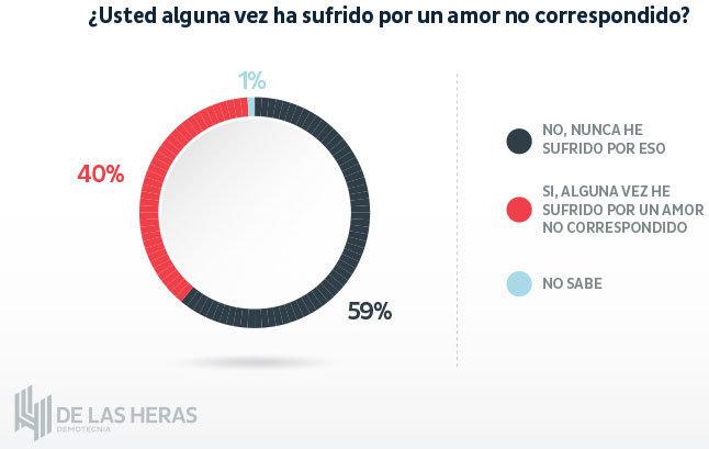 60% de mexicanos nunca ha sufrido por amor y 26% ha sido infiel