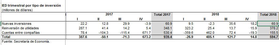 Durante 2018, se perdió 36.6% Inversión Extranjera Directa en Puebla: SE