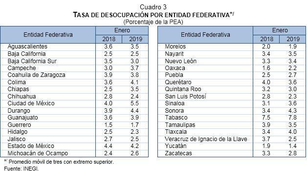 En enero, tasa de desocupación de 2.7% en Puebla; en el país de 3.5%