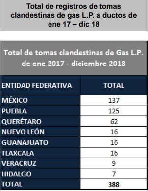 En 2018, Puebla registra 64 tomas clandestinas de gas LP