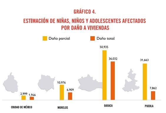 Save the Children detecta problemas en albergues del 19-S en Puebla