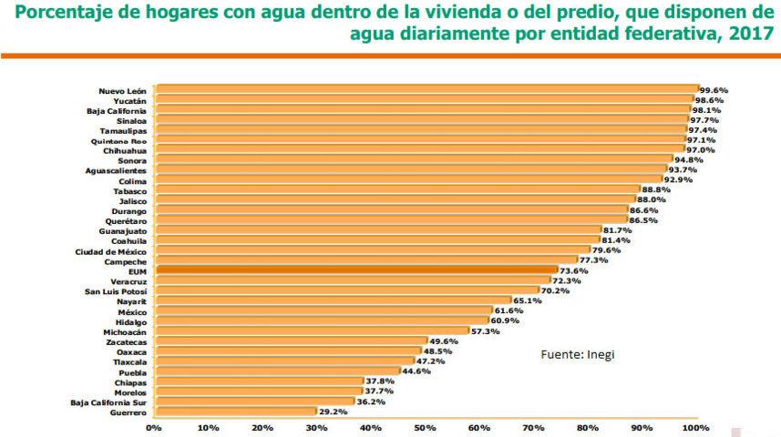 El 44% de hogares en Puebla recibe agua diario; el quinto menor porcentaje