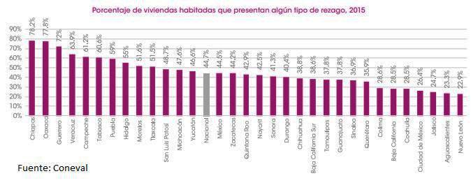 6 de cada 10 casas en Puebla carecen de uno o más servicios básicos: Coneval