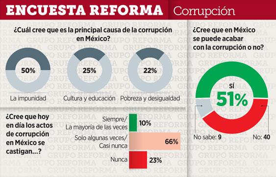 50% ve a la impunidad como el mayor detonante de la corrupción