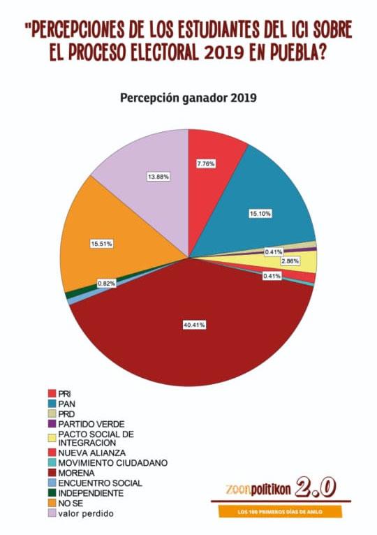 Percibe triunfo de Morena el 40.4% de estudiantes: encuesta de ICI