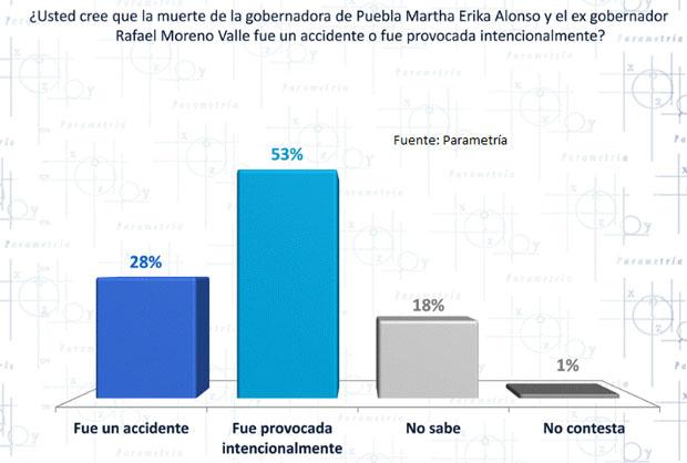 53% cree que muerte de Martha Erika y RMV fue provocada: Parametría