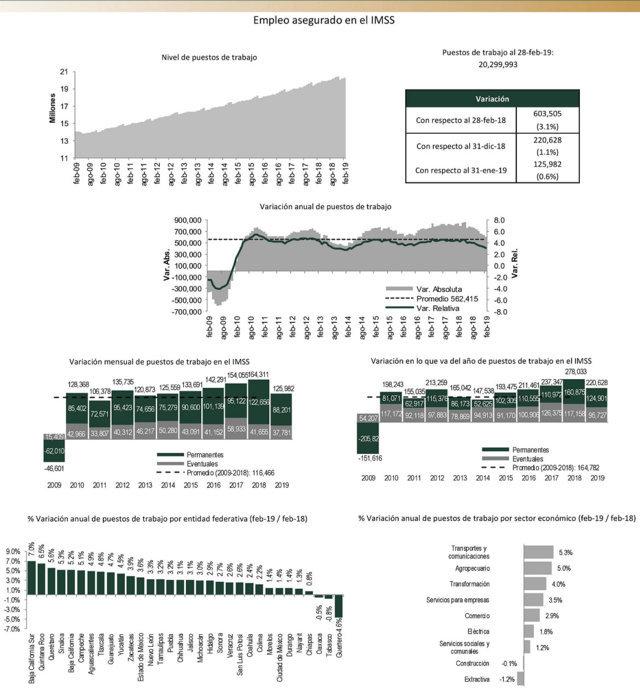 Hasta febrero, empleos crecen 3.2% en Puebla; es lugar 15: IMSS