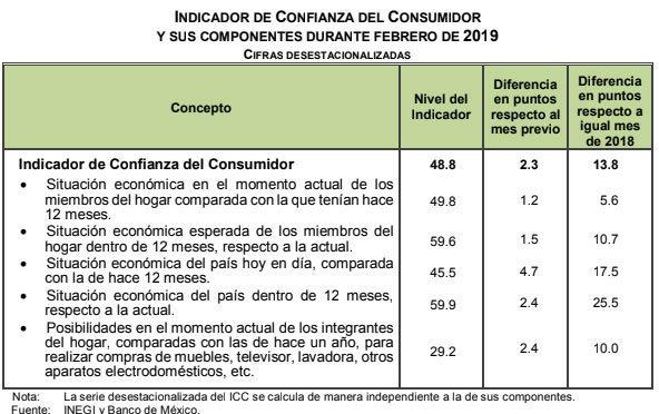 Confianza del consumidor mexicano alcanza máximo histórico
