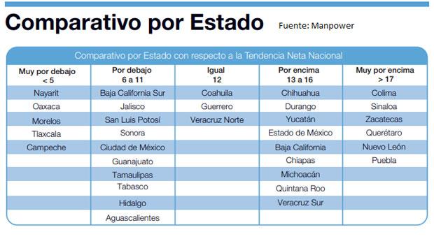 Empleadores en Puebla ven panorama favorable en 2T de 2019: Manpower