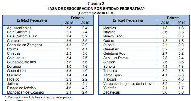 En febrero, tasa de desempleo en Puebla crece y se queda en 2.8%