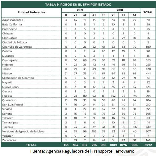 Robos a trenes suben 140% en Puebla; lidera en el país con 561 durante 2018