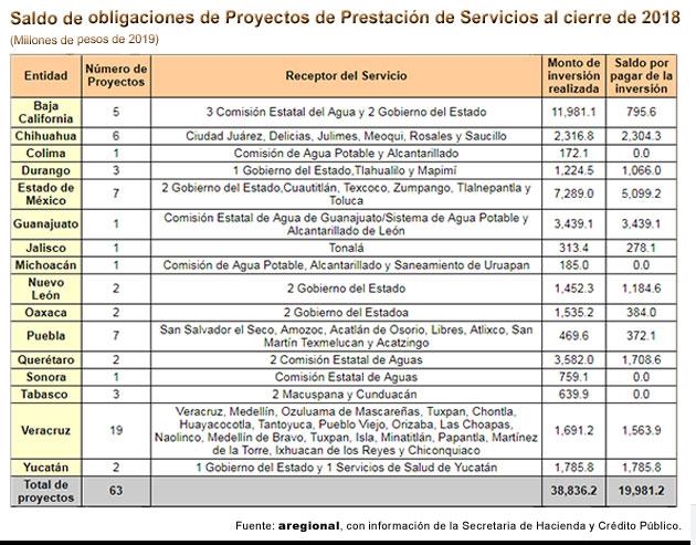 Puebla, segundo con más PPS en 2018; 7 municipios adeudan 372.1 mdp: Aregional
