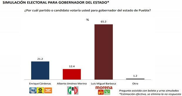 Cárdenas y Jiménez Merino, rezagados; sólo 11.4% y 6.7% votarían por ellos