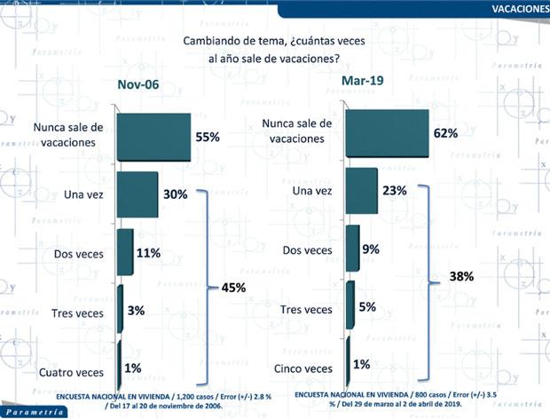 62% de mexicanos nunca sale de vacaciones: Parametría