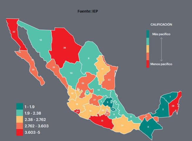 Puebla pierde 2 lugares en Índice de Paz; es noveno en el país en 2018: IEP