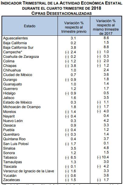 Al cuarto trimestre de 2018, actividad económica de Puebla sube 1%
