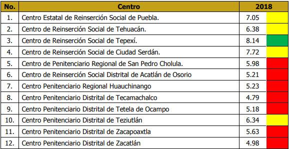 """Calificación de Ceresos de Puebla sigue bajando; """"panzan"""" con 6: CNDH"""