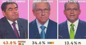 Más de la mitad de poblanos no vio el debate entre candidatos: encuesta