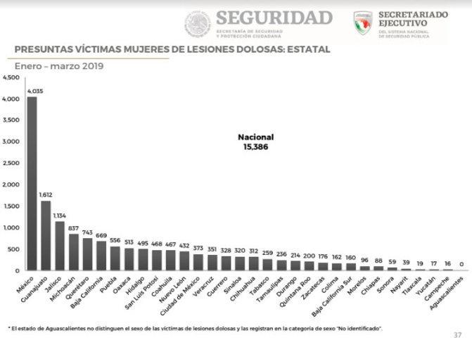 Puebla, 7º en lesiones contra mujeres en primer trimestre