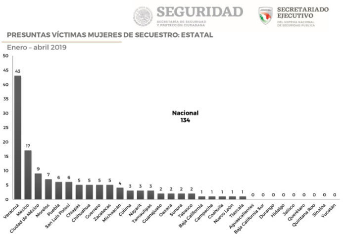 Puebla es sexto lugar en trata de mujeres y quinto en secuestradas hasta abril