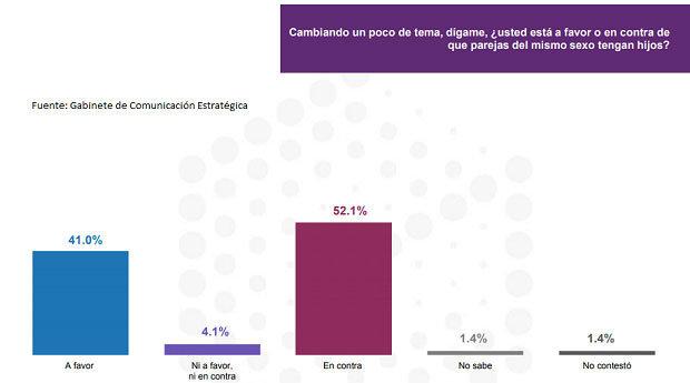 En México, 41% apoya que parejas del mismo sexo sean padres: GCE