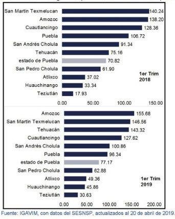 Amozoc y Texmelucan, con las tasas más altas en robos violentos durante 1T