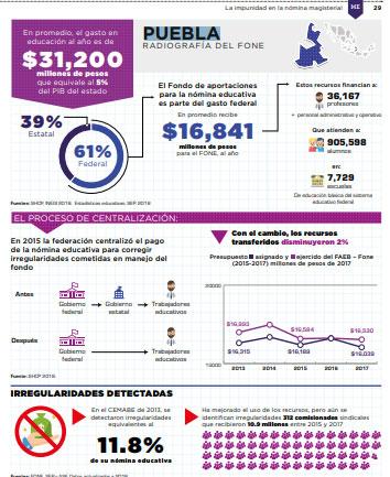 En 2013, hubo irregularidades por 2 mdp en la SEP en Puebla: México Evalúa