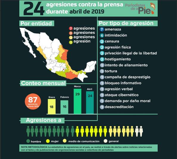 Ataques a periodistas en Puebla bajan, pero es 2º con seis casos hasta abril
