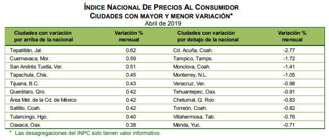 Con inflación del 5.18% Puebla capital supera a la nacional de 4.41%