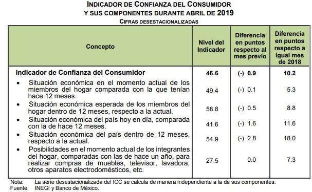 En abril, confianza de consumidores crece 10 puntos: Inegi