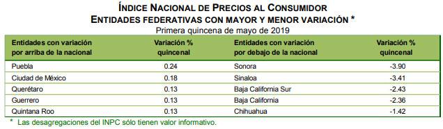 En primeros 15 días de mayo, inflación en Puebla rebasa a la nacional