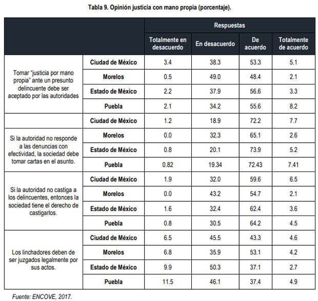 En Puebla, 68% apoya justicia por propia mano