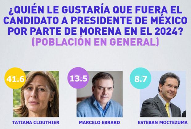 Tatiana Clouthier para candidata de Morena en 2024: prefiere 41.6%
